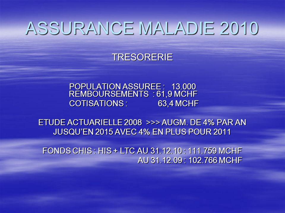 ASSURANCE MALADIE 2010 TRESORERIE POPULATION ASSUREE : 13.000 REMBOURSEMENTS : 61,9 MCHF POPULATION ASSUREE : 13.000 REMBOURSEMENTS : 61,9 MCHF COTISATIONS : 63,4 MCHF COTISATIONS : 63,4 MCHF ETUDE ACTUARIELLE 2008 >>> AUGM.