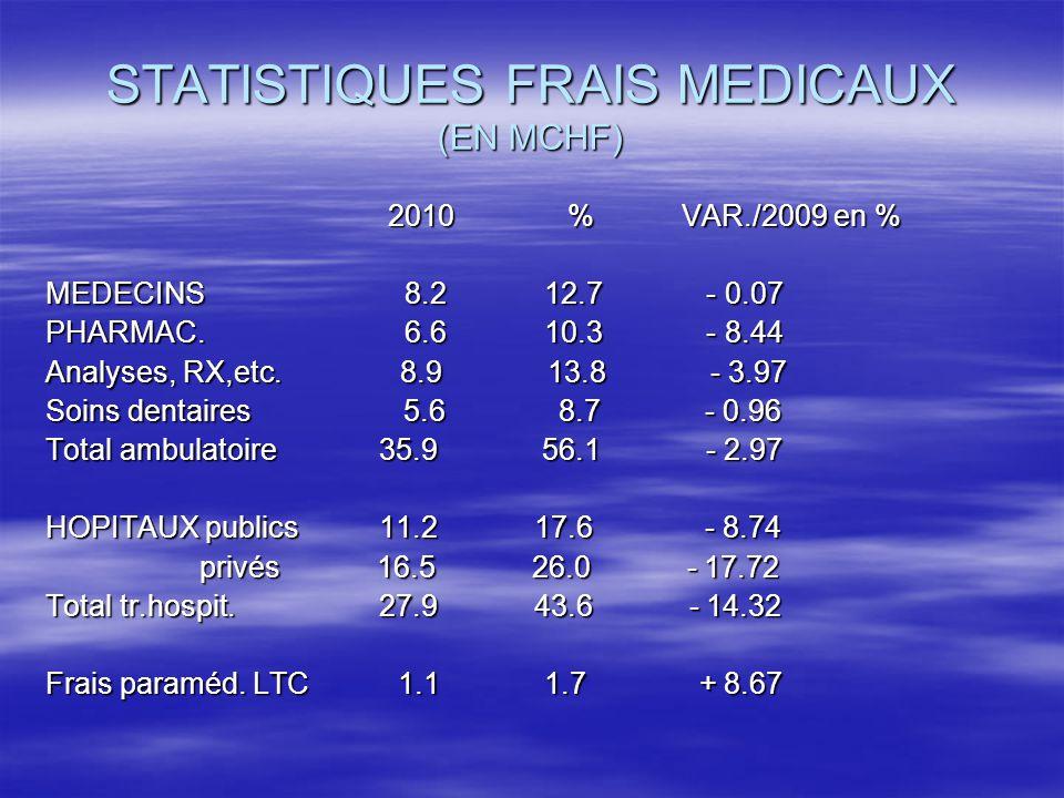 FRAIS ET CONTRIBUTIONS ( en MCHF) Coûts Particip.Franchise Remb.