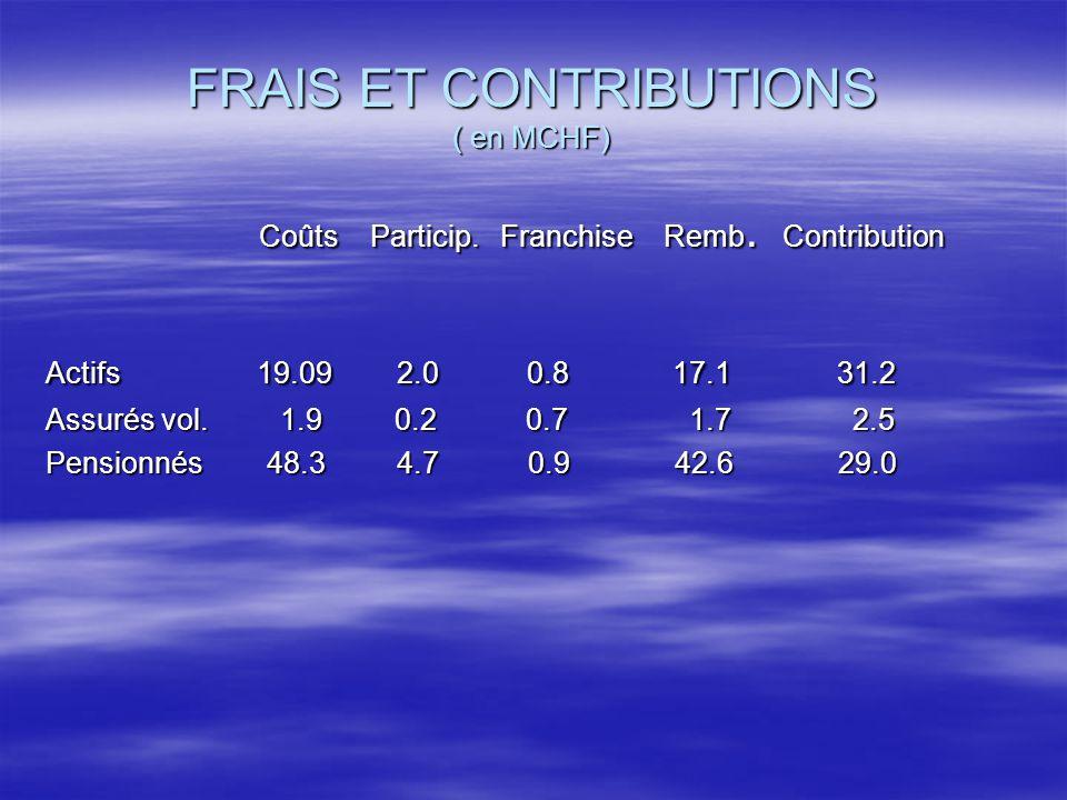 FRAIS ET CONTRIBUTIONS ( en MCHF) Coûts Particip. Franchise Remb.