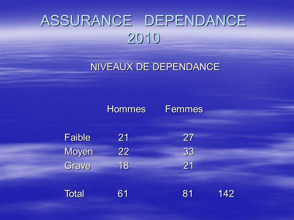 ASSURANCE DEPENDANCE 2010 NIVEAUX DE DEPENDANCE Hommes Femmes Faible 21 27 Moyen 22 33 Grave 18 21 Total 61 81 142