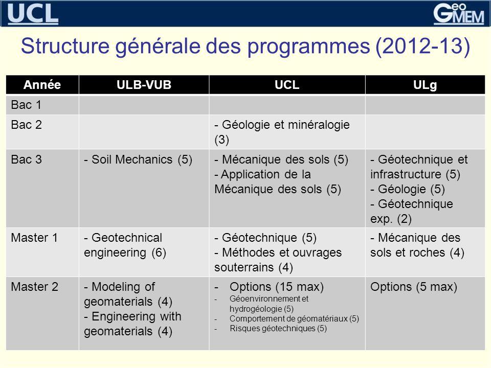 Structure générale des programmes (2012-13) 3 AnnéeULB-VUBUCLULg Bac 1 Bac 2- Géologie et minéralogie (3) Bac 3- Soil Mechanics (5)- Mécanique des sol