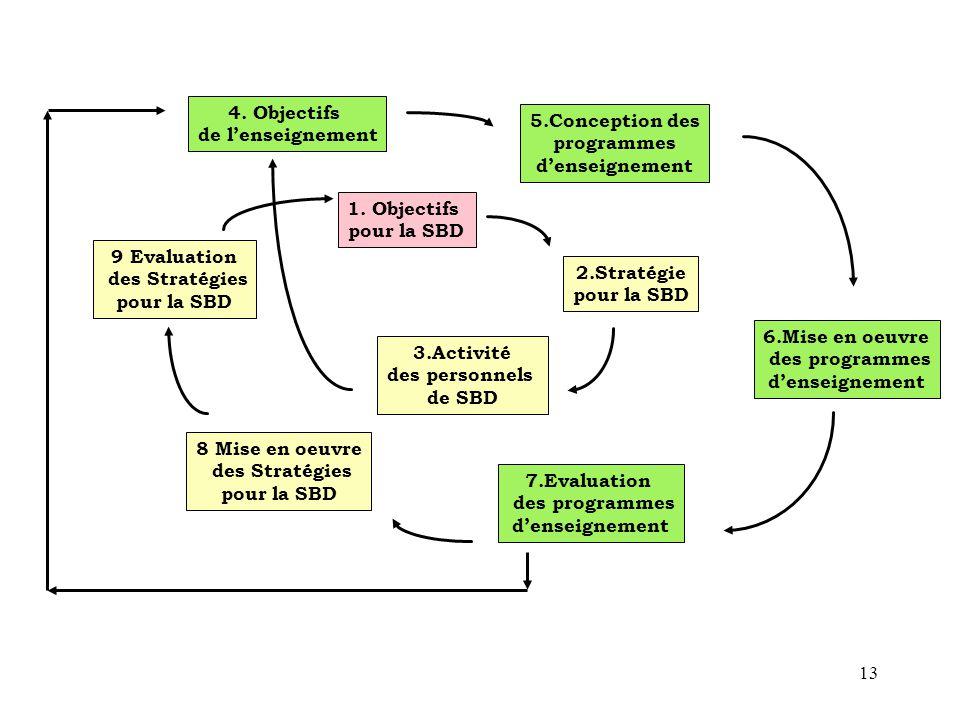13 1. Objectifs pour la SBD 2.Stratégie pour la SBD 3.Activité des personnels de SBD 4. Objectifs de l'enseignement 5.Conception des programmes d'ense