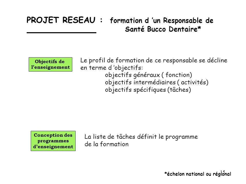 15 PROJET RESEAU : formation d 'un Responsable de Santé Bucco Dentaire* Le profil de formation de ce responsable se décline en terme d 'objectifs: obj
