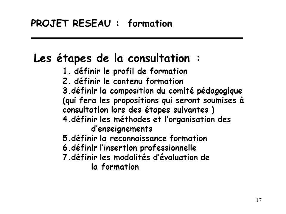 17 PROJET RESEAU : formation Les étapes de la consultation : 1. définir le profil de formation 2. définir le contenu formation 3.définir la compositio