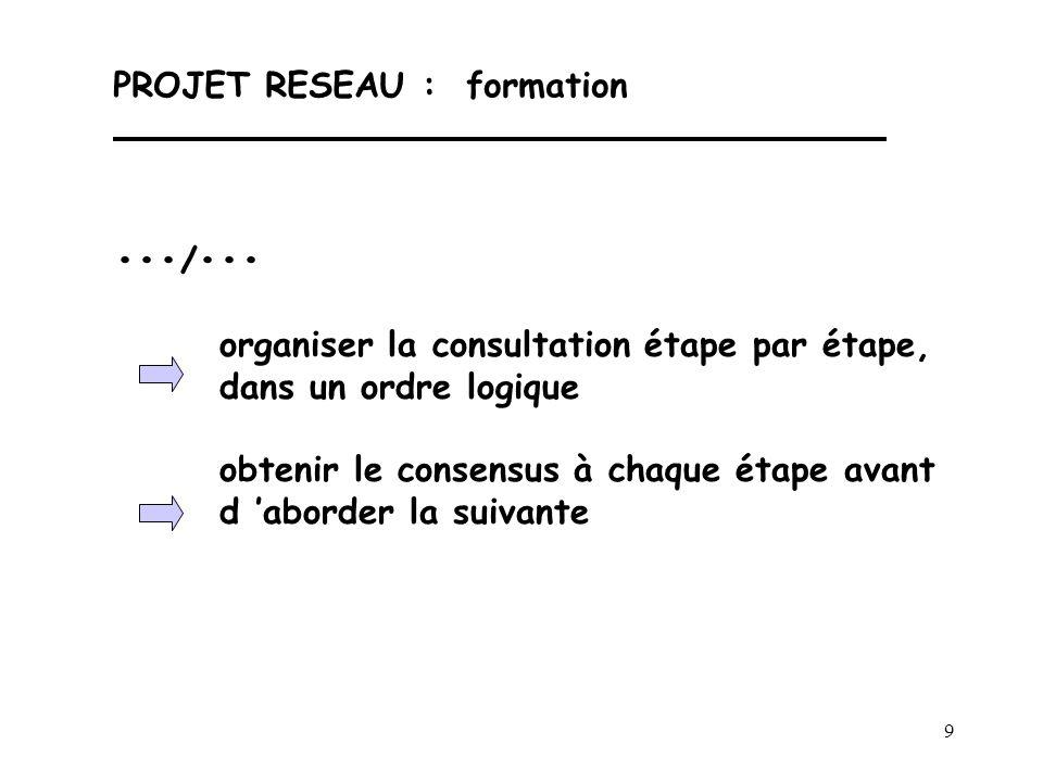 9 PROJET RESEAU : formation / organiser la consultation étape par étape, dans un ordre logique obtenir le consensus à chaque étape avant d 'aborder la