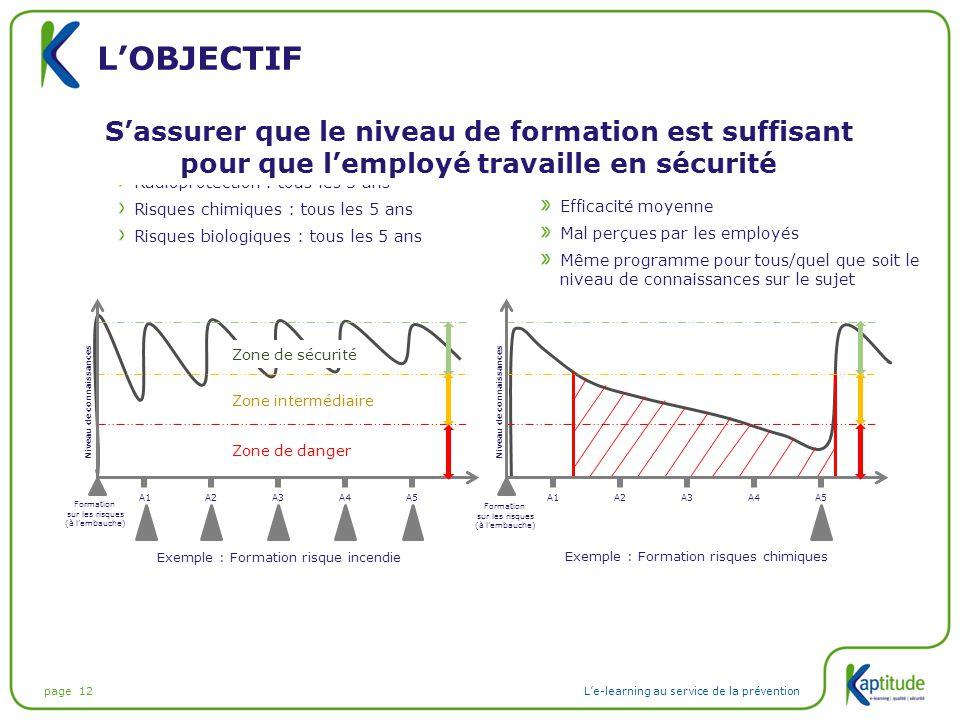 page 12L'e-learning au service de la prévention L'OBJECTIF Réglementation Risque incendie : tous les ans Radioprotection : tous les 3 ans Risques chim