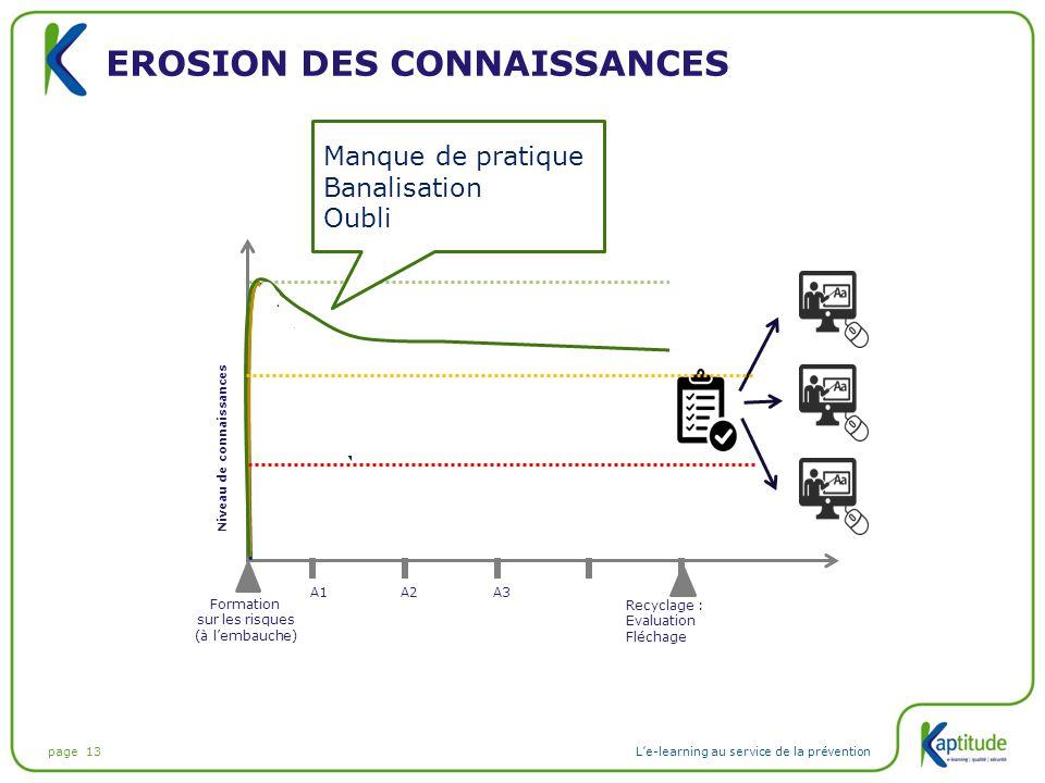 page 13L'e-learning au service de la prévention EROSION DES CONNAISSANCES Formation sur les risques (à l'embauche) Niveau de connaissances A1A2A3 Recy