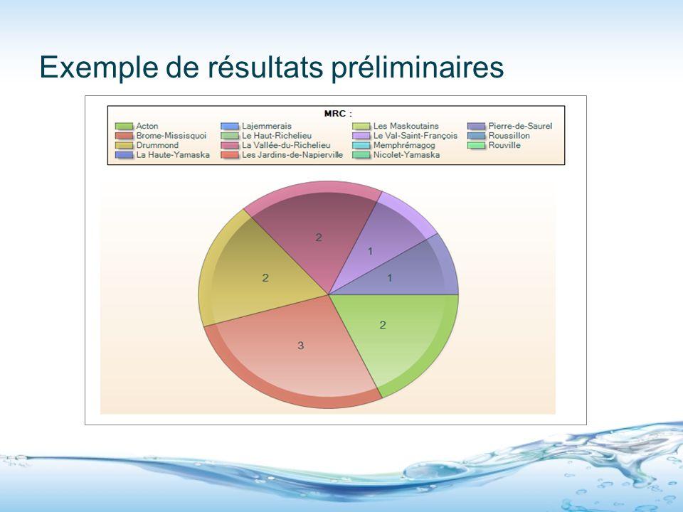 Exemple de résultats préliminaires