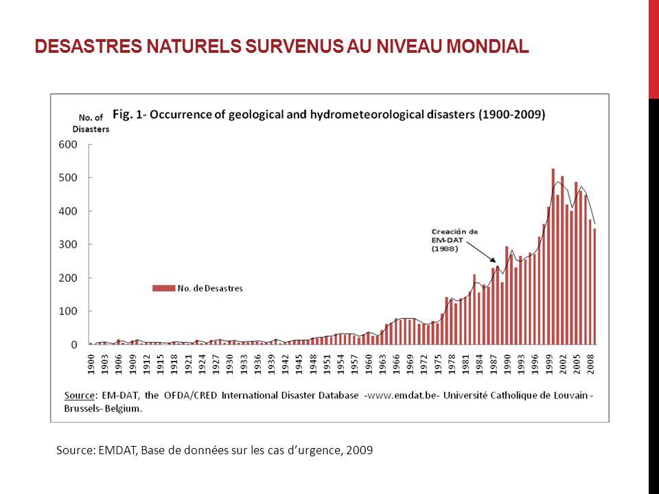 DESASTRES NATURELS SURVENUS AU NIVEAU MONDIAL Source: EMDAT, Base de données sur les cas d'urgence, 2009