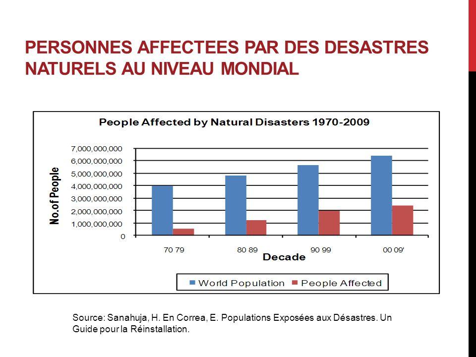 PERSONNES AFFECTEES PAR DES DESASTRES NATURELS AU NIVEAU MONDIAL Source: Sanahuja, H. En Correa, E. Populations Exposées aux Désastres. Un Guide pour