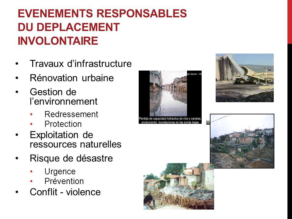 EVENEMENTS RESPONSABLES DU DEPLACEMENT INVOLONTAIRE Travaux d'infrastructure Rénovation urbaine Gestion de l'environnement Redressement Protection Exp