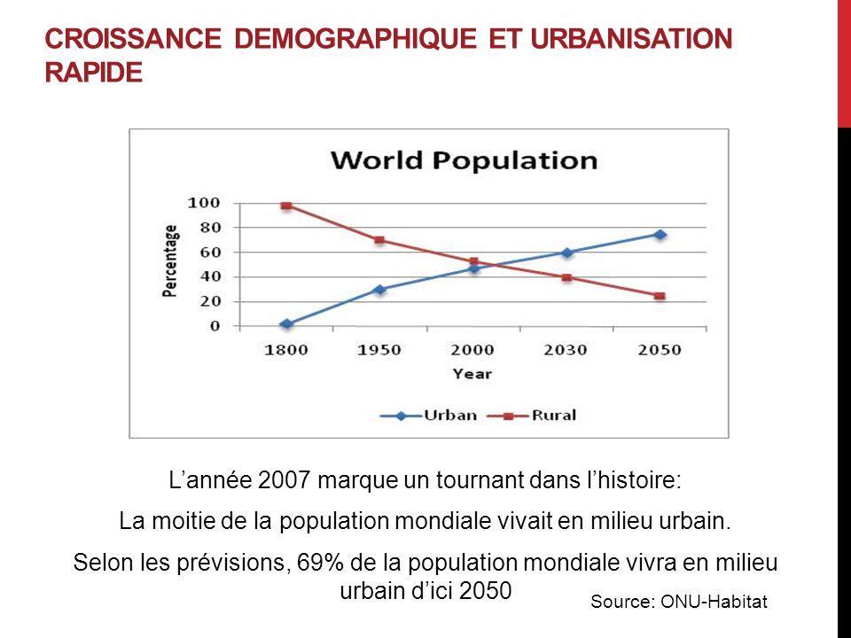 POPULATION URBAINE MONDIALE Pays20002030 En développement 2.1 milliards 4.1 milliards Développés 0.9 milliard 1.0 milliard Source: UNHSP/Basics1/02 En 1950, 71% de la population mondiale vivant dans des pays en développement En 2010, 84% de la population mondiale vit dans des pays en développement