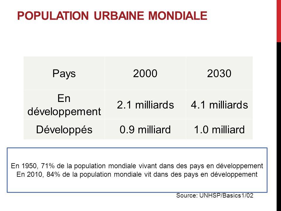 POPULATION URBAINE MONDIALE Pays20002030 En développement 2.1 milliards 4.1 milliards Développés 0.9 milliard 1.0 milliard Source: UNHSP/Basics1/02 En