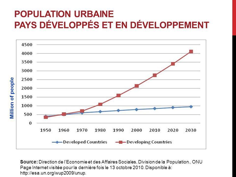 POPULATION URBAINE PAYS DÉVELOPPÉS ET EN DÉVELOPPEMENT Source: Direction de l'Economie et des Affaires Sociales, Division de la Population., ONU Page