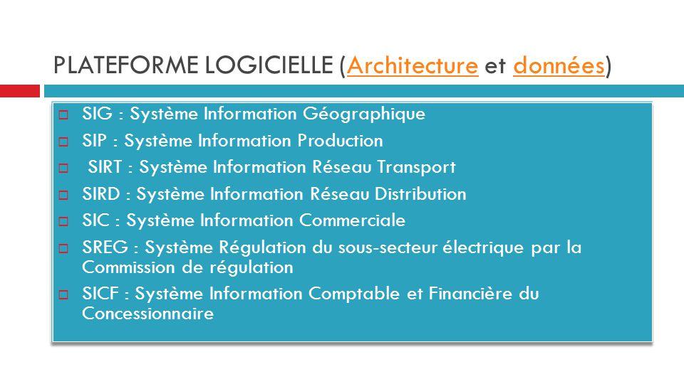 PLATEFORME LOGICIELLE (Architecture et données)Architecturedonnées