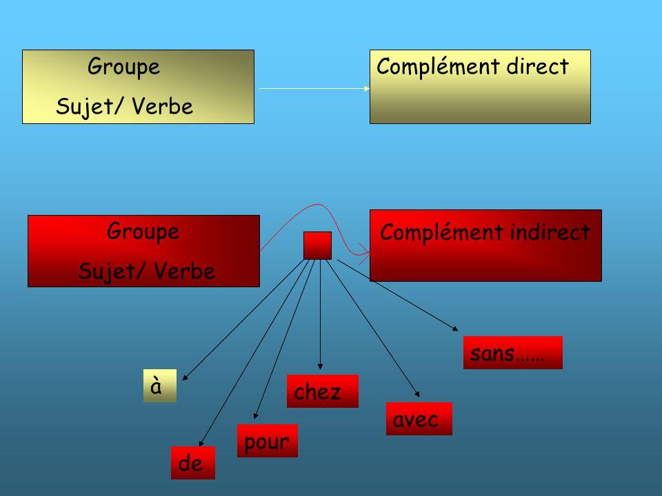 Groupe Sujet/ Verbe Complément indirect Complément direct de avec pour chez sans…… à Groupe Sujet/ Verbe