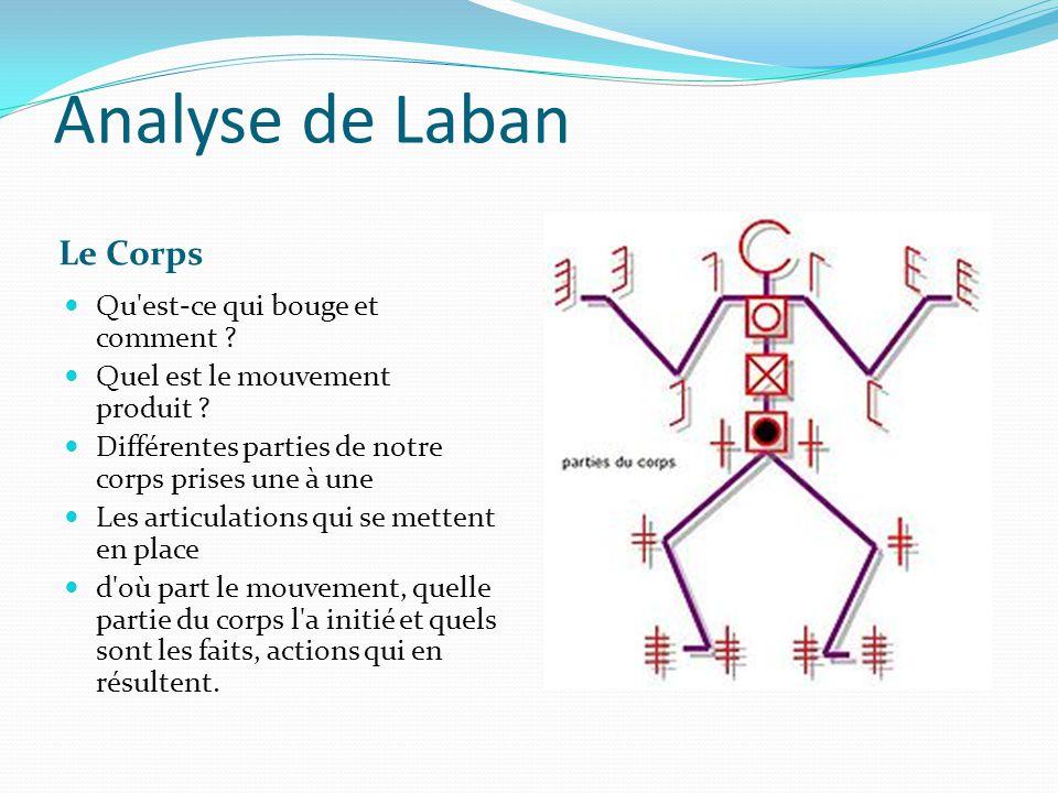 Analyse de Laban Le Corps Qu'est-ce qui bouge et comment ? Quel est le mouvement produit ? Différentes parties de notre corps prises une à une Les art
