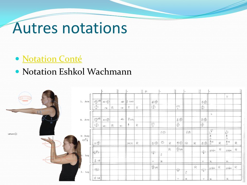 Autres notations Notation Conté Notation Eshkol Wachmann