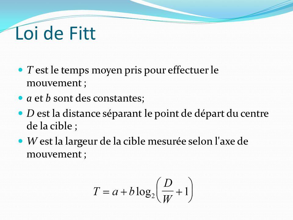 Loi de Fitt T est le temps moyen pris pour effectuer le mouvement ; a et b sont des constantes; D est la distance séparant le point de départ du centr