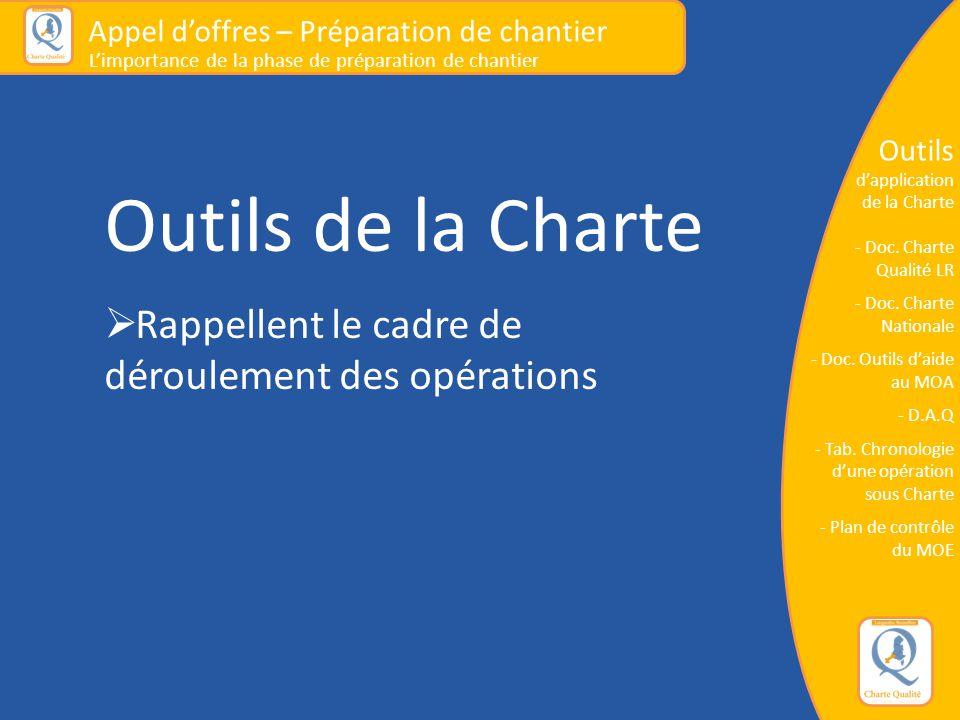Outils de la Charte  Rappellent le cadre de déroulement des opérations Appel d'offres – Préparation de chantier L'importance de la phase de préparati