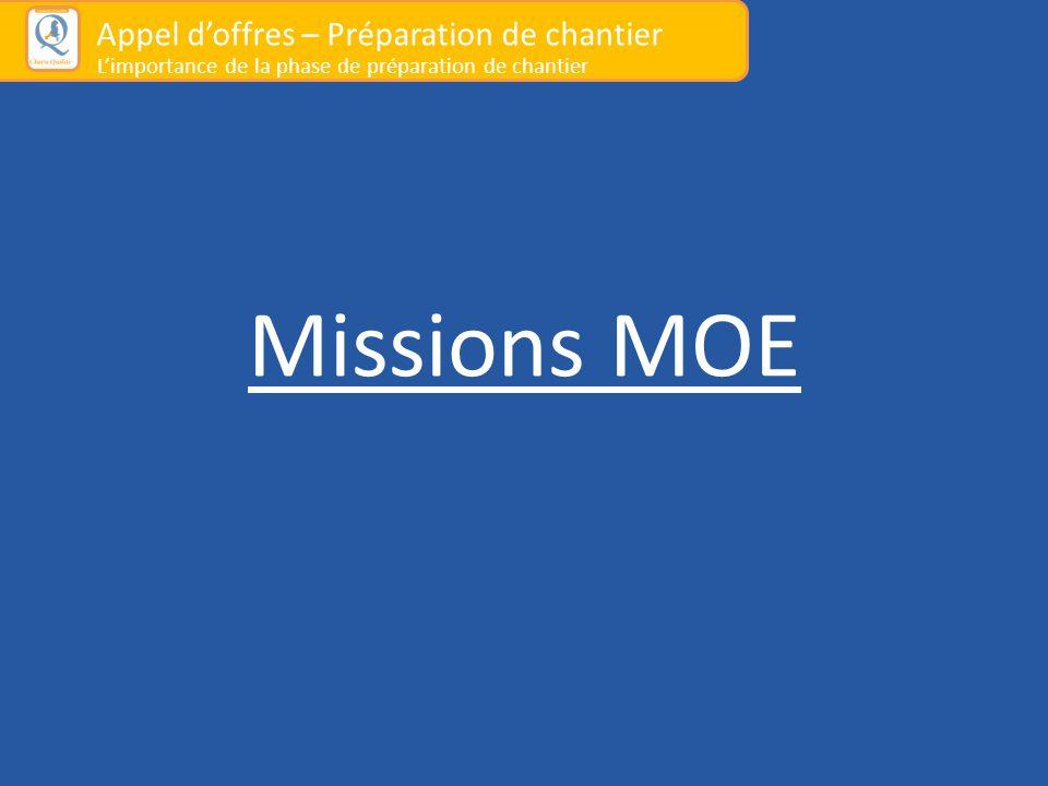 Missions MOE Appel d'offres – Préparation de chantier L'importance de la phase de préparation de chantier