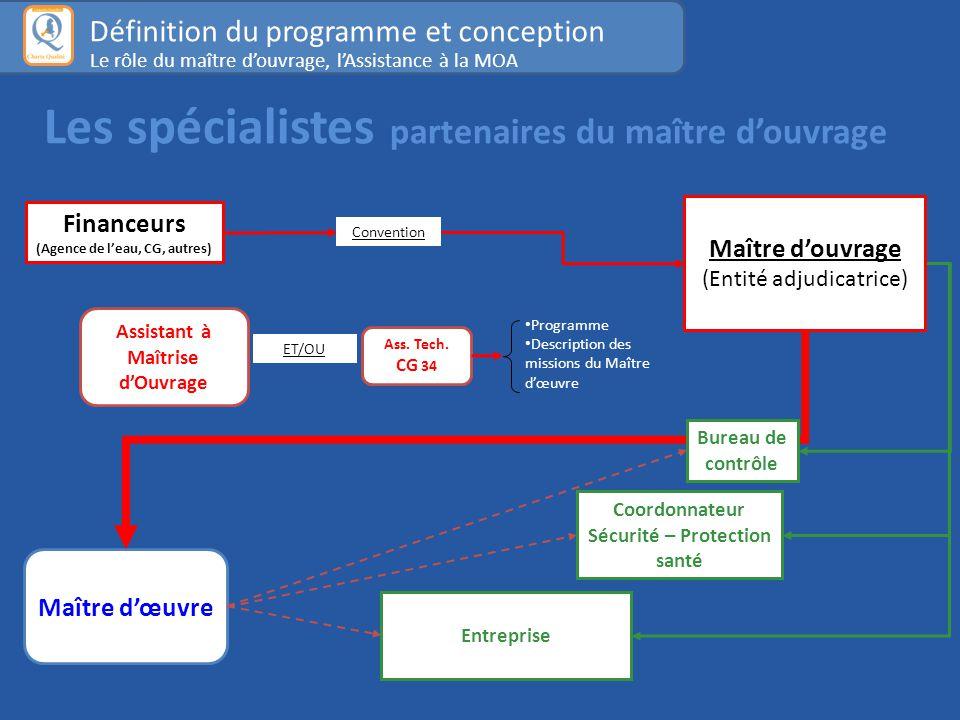 Financeurs (Agence de l'eau, CG, autres) Convention Maître d'œuvre Coordonnateur Sécurité – Protection santé Bureau de contrôle Entreprise Maître d'ouvrage (Entité adjudicatrice) Ass.
