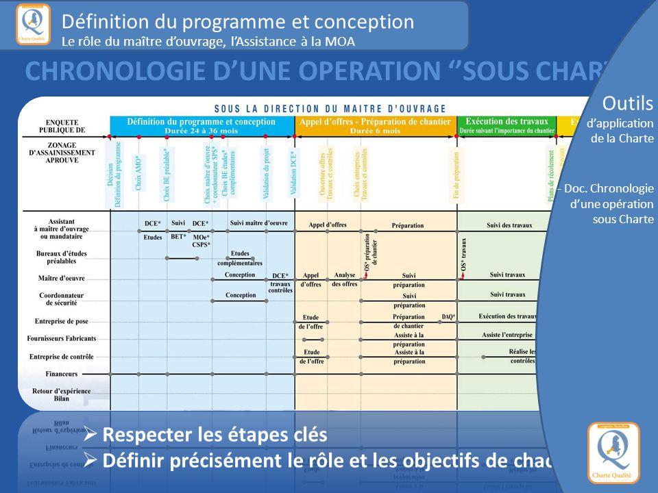 CHRONOLOGIE D'UNE OPERATION ''SOUS CHARTE''  Respecter les étapes clés  Définir précisément le rôle et les objectifs de chacun Définition du programme et conception Le rôle du maître d'ouvrage, l'Assistance à la MOA Outils d'application de la Charte - Doc.