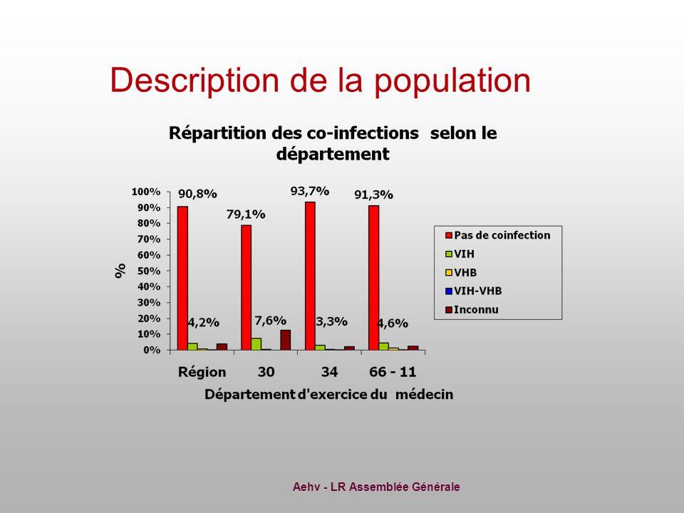 Aehv - LR Assemblée Générale Description de la population