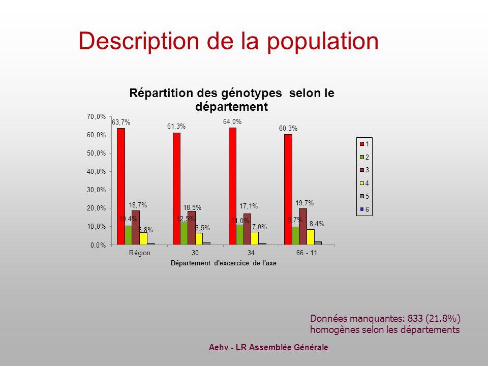 Aehv - LR Assemblée Générale Description de la population Données manquantes: 833 (21.8%) homogènes selon les départements