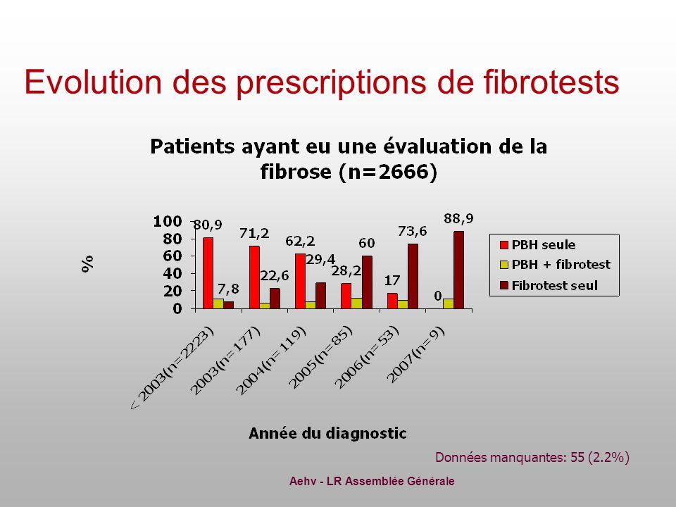 Aehv - LR Assemblée Générale Données manquantes: 55 (2.2%) Evolution des prescriptions de fibrotests