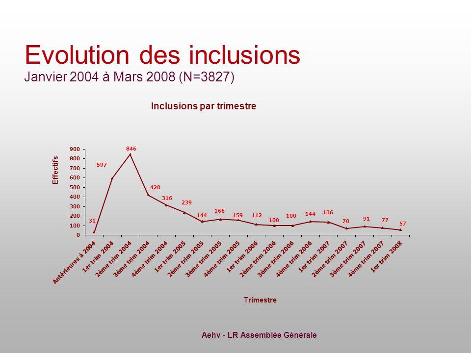 Aehv - LR Assemblée Générale Données manquantes: 59 (2.2%) Evolution des prescriptions de fibrotests