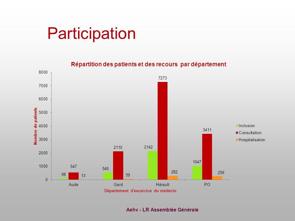 Aehv - LR Assemblée Générale Conclusion Evaluation des pratiques En LR Diagnostic 2003 PBH seule 72% Fibrotest seul 23% Diagnostic 2005 PBH seule 28% Fibrotest seul 60% Diagnostic 2006 PBH seule 17% Fibrotest seul 74% Diagnostic 2007PBH seule 0% Fibrotest seul 89% (attention seulement 9 patients en 2007)