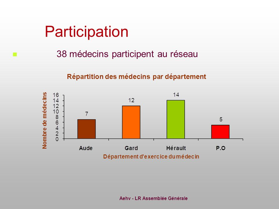 Aehv - LR Assemblée Générale 38 médecins participent au réseau Participation