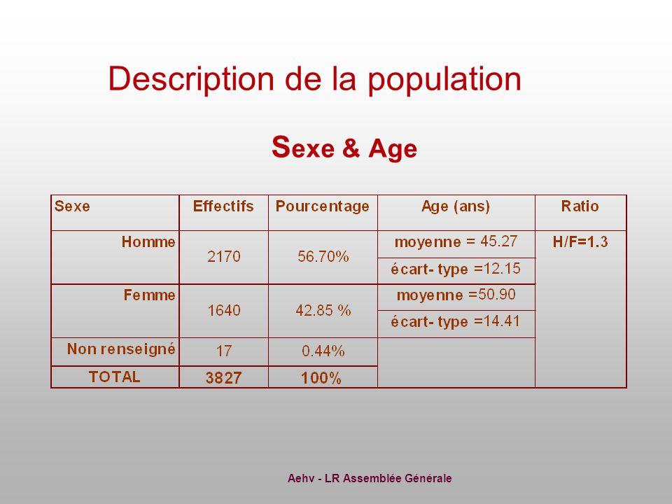 Aehv - LR Assemblée Générale S exe & Age Description de la population