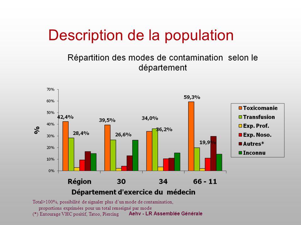 Aehv - LR Assemblée Générale Description de la population *fortuite :don de sang, bilan de santé, bilan pré transfusionnel