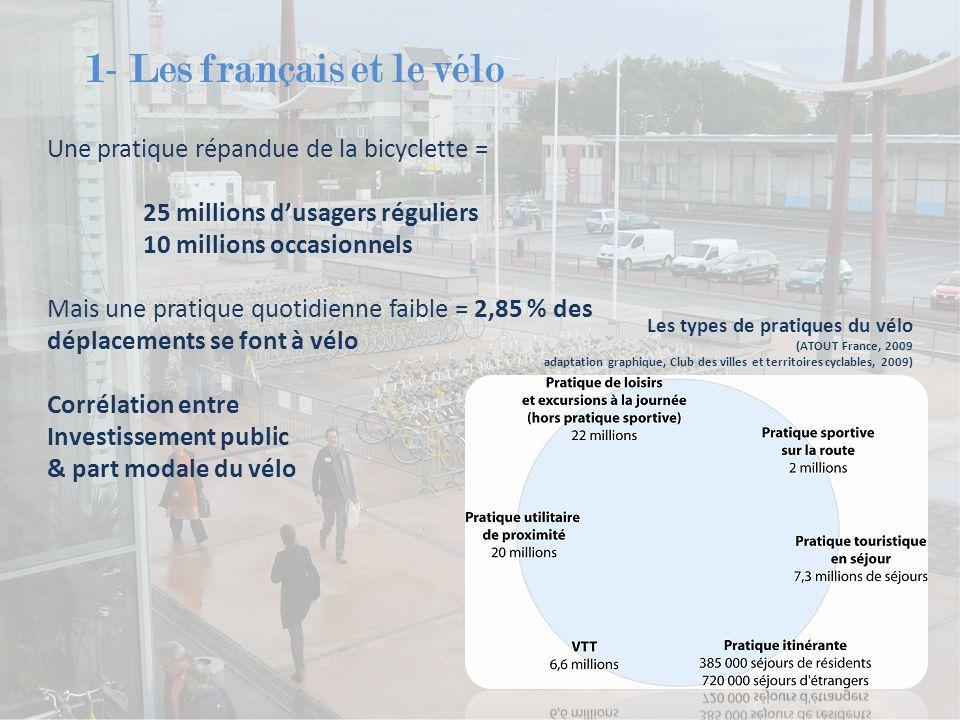 1- Les français et le vélo Une pratique répandue de la bicyclette = 25 millions d'usagers réguliers 10 millions occasionnels Mais une pratique quotidi