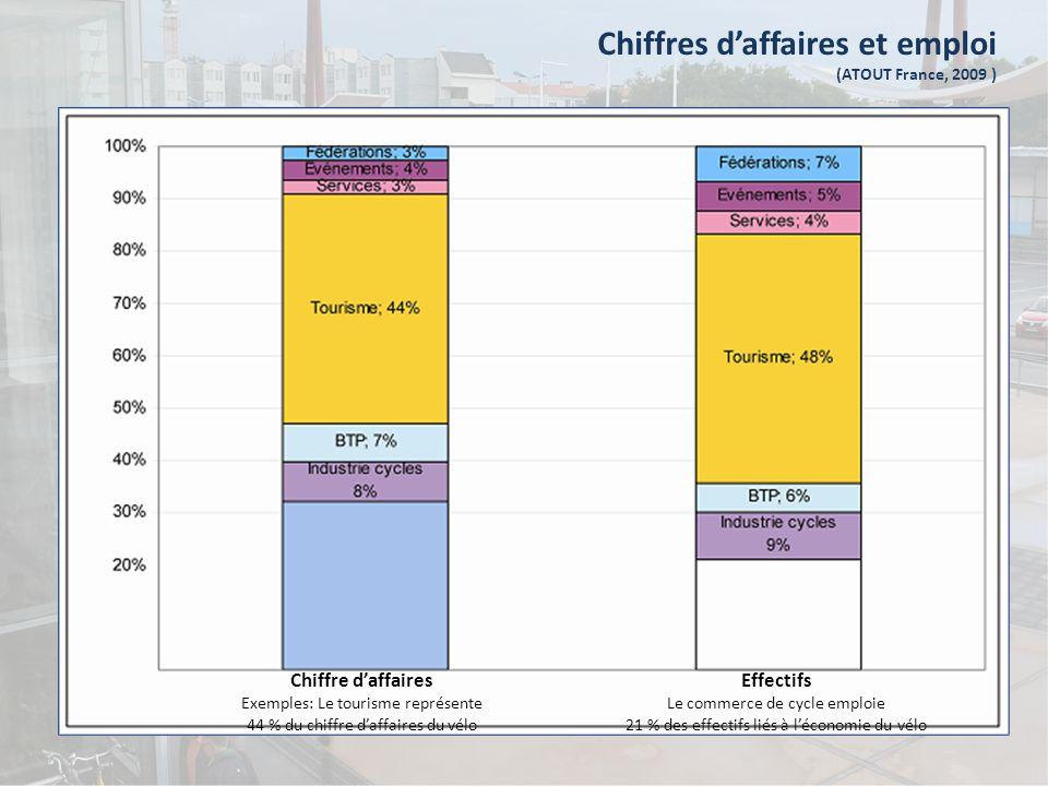 Chiffres d'affaires et emploi (ATOUT France, 2009 ) Chiffre d'affaires Exemples: Le tourisme représente 44 % du chiffre d'affaires du vélo Effectifs Le commerce de cycle emploie 21 % des effectifs liés à l'économie du vélo