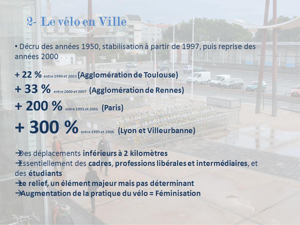 2- Le vélo en Ville Décru des années 1950, stabilisation à partir de 1997, puis reprise des années 2000 + 22 % entre 1990 et 2003 (Agglomération de Toulouse) + 33 % entre 2000 et 2007 (Agglomération de Rennes) + 200 % entre 1991 et 2001 (Paris) + 300 % entre 1995 et 2006 (Lyon et Villeurbanne)  Des déplacements inférieurs à 2 kilomètres  Essentiellement des cadres, professions libérales et intermédiaires, et des étudiants  Le relief, un élément majeur mais pas déterminant  Augmentation de la pratique du vélo = Féminisation