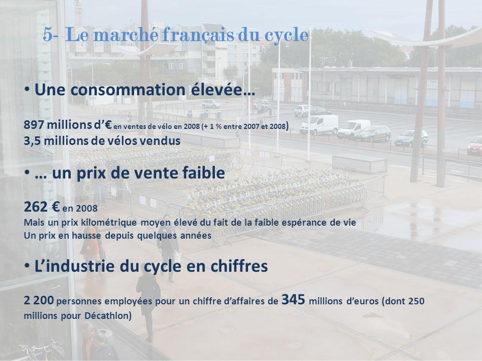 5- Le marché français du cycle Une consommation élevée… 897 millions d'€ en ventes de vélo en 2008 (+ 1 % entre 2007 et 2008 ) 3,5 millions de vélos vendus … un prix de vente faible 262 € en 2008 Mais un prix kilométrique moyen élevé du fait de la faible espérance de vie Un prix en hausse depuis quelques années L'industrie du cycle en chiffres 2 200 personnes employées pour un chiffre d'affaires de 345 millions d'euros (dont 250 millions pour Décathlon)