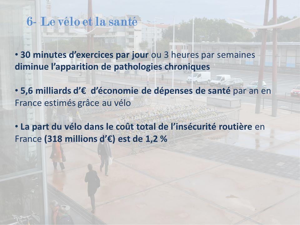 6- Le vélo et la santé 30 minutes d'exercices par jour ou 3 heures par semaines diminue l'apparition de pathologies chroniques 5,6 milliards d'€ d'économie de dépenses de santé par an en France estimés grâce au vélo La part du vélo dans le coût total de l'insécurité routière en France (318 millions d'€) est de 1,2 %