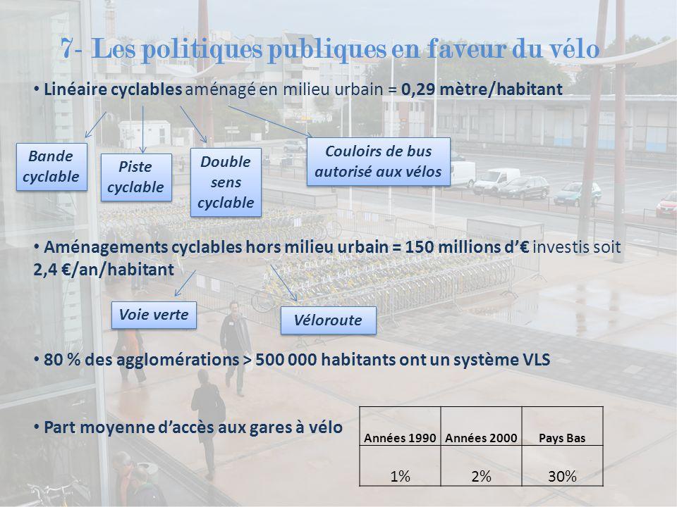 7- Les politiques publiques en faveur du vélo Linéaire cyclables aménagé en milieu urbain = 0,29 mètre/habitant Aménagements cyclables hors milieu urb