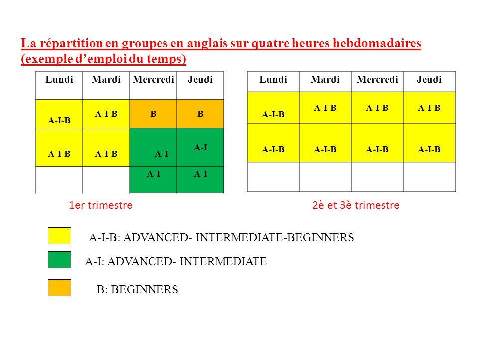 La répartition en groupes en anglais sur quatre heures hebdomadaires (exemple d'emploi du temps) LundiMardiMercrediJeudi A-I-B BB A-I A-I-B: ADVANCED- INTERMEDIATE-BEGINNERS A-I: ADVANCED- INTERMEDIATE B: BEGINNERS LundiMardiMercrediJeudi A-I-B 2è et 3è trimestre1er trimestre