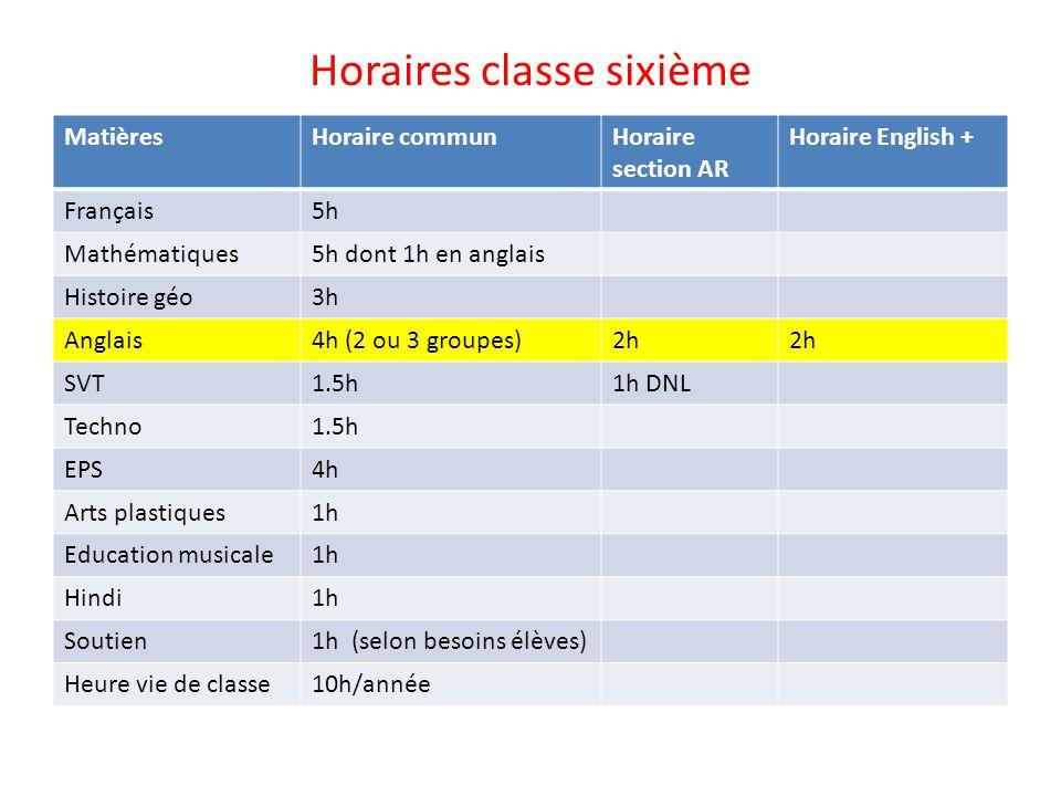 Horaires classe sixième MatièresHoraire communHoraire section AR Horaire English + Français5h Mathématiques5h dont 1h en anglais Histoire géo3h Anglai