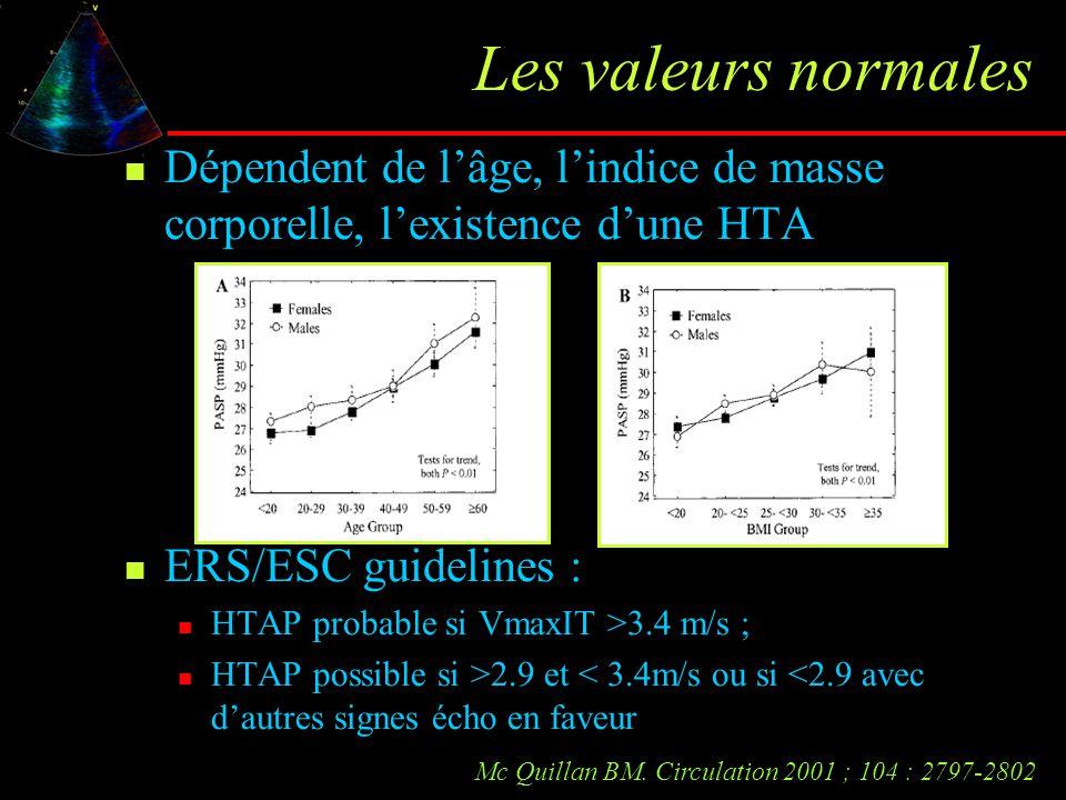 Les valeurs normales Dépendent de l'âge, l'indice de masse corporelle, l'existence d'une HTA ERS/ESC guidelines : HTAP probable si VmaxIT >3.4 m/s ; H
