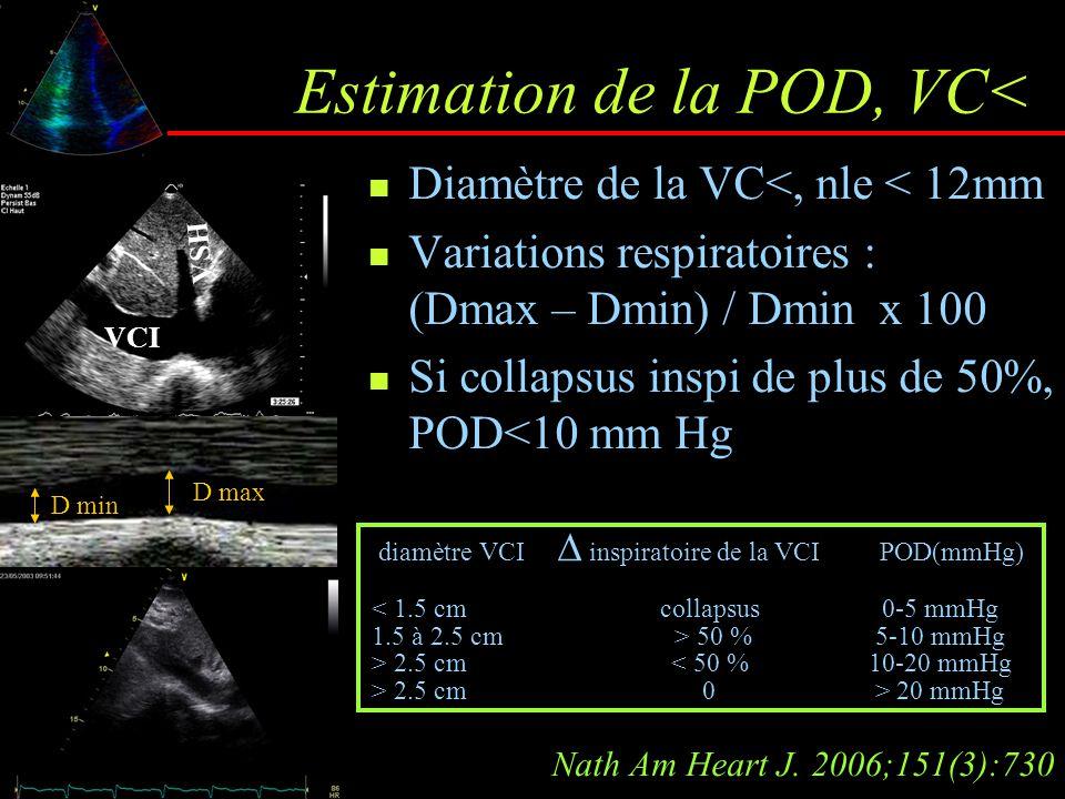 Estimation de la POD, VC< VCI VSH D min D max diamètre VCI  inspiratoire de la VCI POD(mmHg) < 1.5 cmcollapsus0-5 mmHg 1.5 à 2.5 cm > 50 %5-10 mmHg >