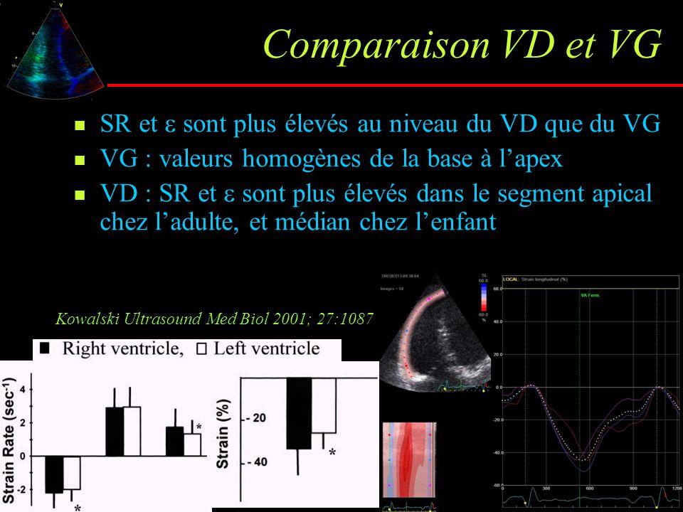 Comparaison VD et VG SR et  sont plus élevés au niveau du VD que du VG VG : valeurs homogènes de la base à l'apex VD : SR et  sont plus élevés dans