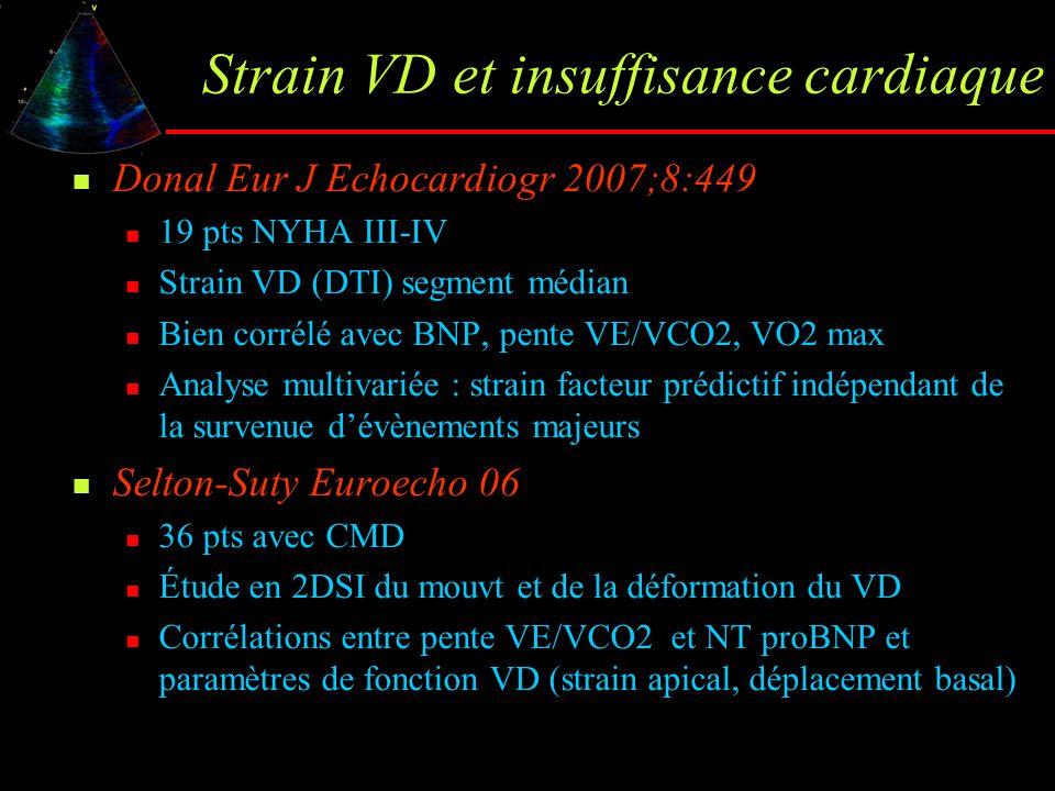 Strain VD et insuffisance cardiaque Donal Eur J Echocardiogr 2007;8:449 19 pts NYHA III-IV Strain VD (DTI) segment médian Bien corrélé avec BNP, pente