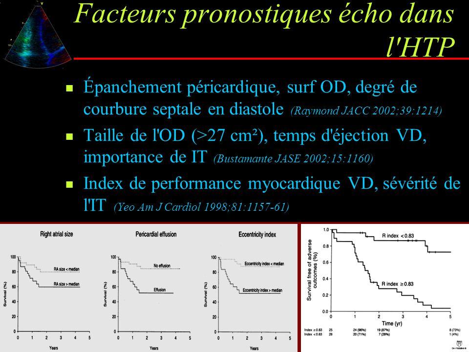 Facteurs pronostiques écho dans l'HTP Épanchement péricardique, surf OD, degré de courbure septale en diastole (Raymond JACC 2002;39:1214) Taille de l