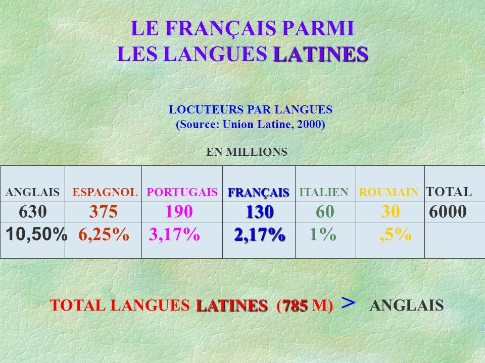 LATINES LE FRANÇAIS PARMI LES LANGUES LATINES LOCUTEURS PAR LANGUES (Source: Union Latine, 2000) FRANÇAIS 130 2,17% ANGLAIS ESPAGNOL PORTUGAIS FRANÇAIS ITALIEN ROUMAIN TOTAL 630 375 190 130 60 30 6000 10,50 % 6,25% 3,17% 2,17% 1%,5% EN MILLIONS LATINES785 TOTAL LANGUES LATINES (785 M) > ANGLAIS