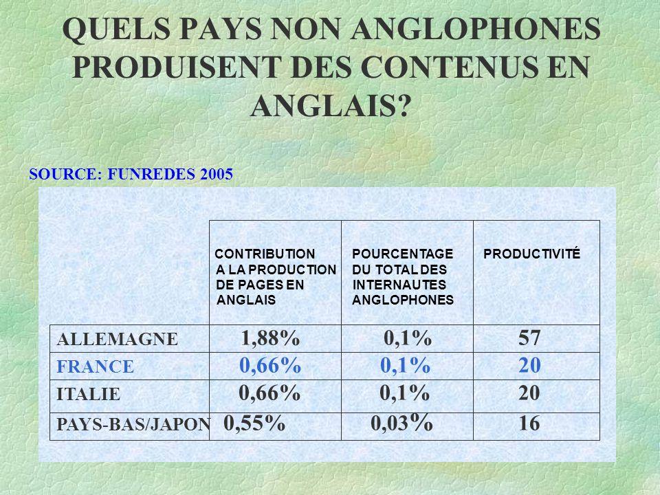QUELS PAYS NON ANGLOPHONES PRODUISENT DES CONTENUS EN ANGLAIS.